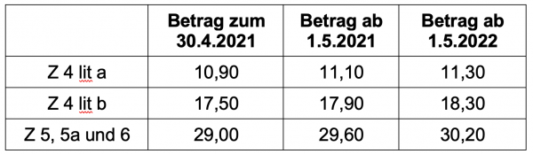 Tabelle Taggeld