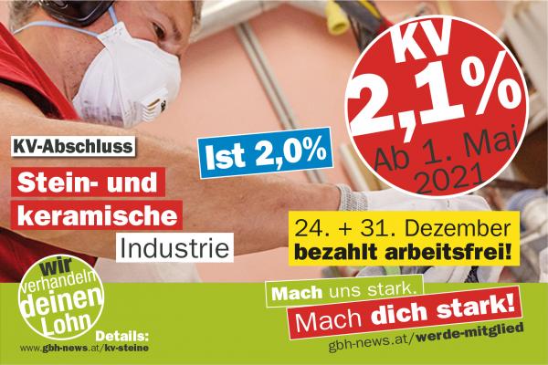 ArbeitnehmerInnen der Stein- und keramischen Industrie erhalten ein Plus von 2,1 %